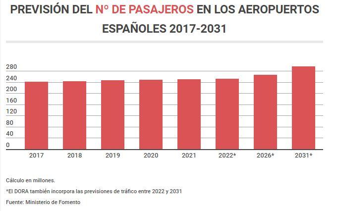 Bajan las tasas - previsión pasajeros 2017-2031