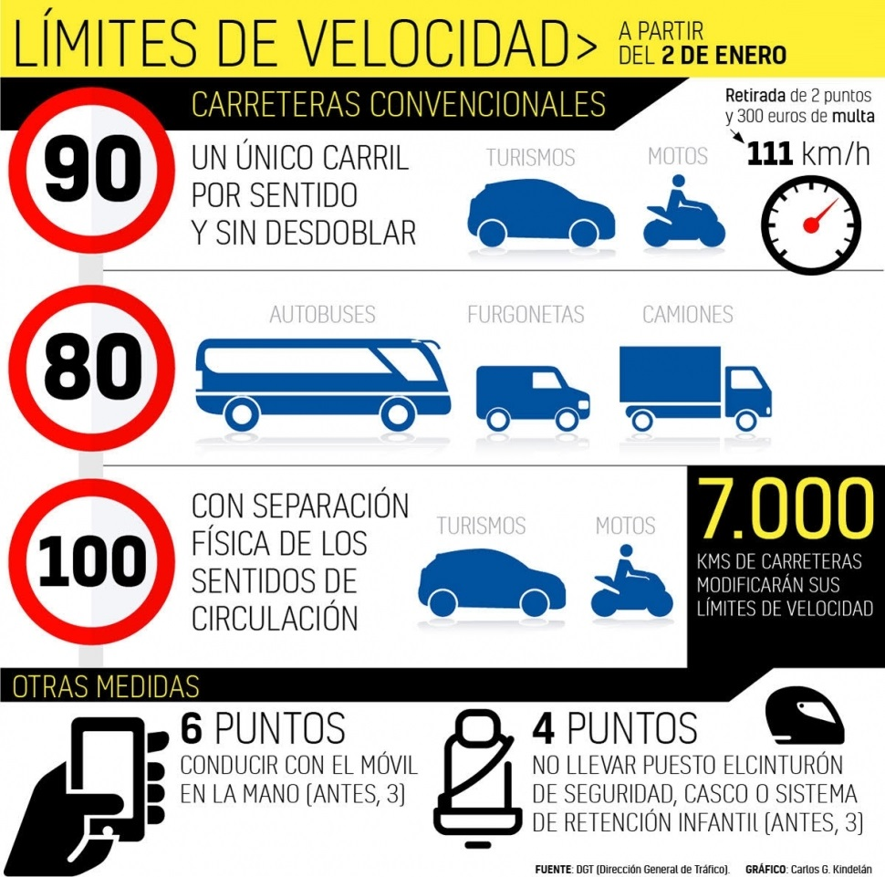 Resumen nueva ley de tráfico 2019