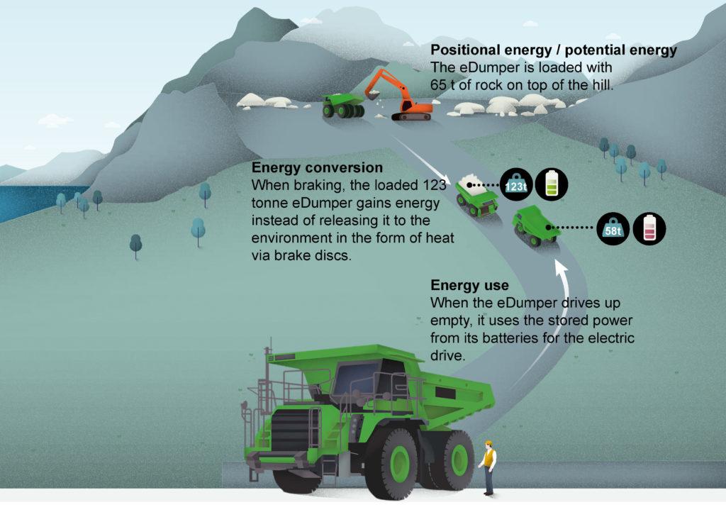 edumper, así funciona el vehículo eléctrico más grande del mundo