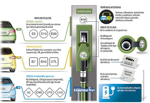 nuevas etiquetas en los combustibles